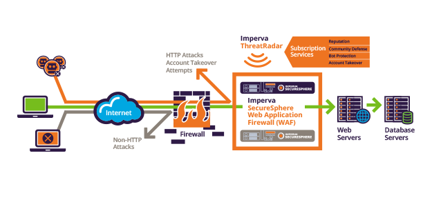 securesphere web application firewall diagram